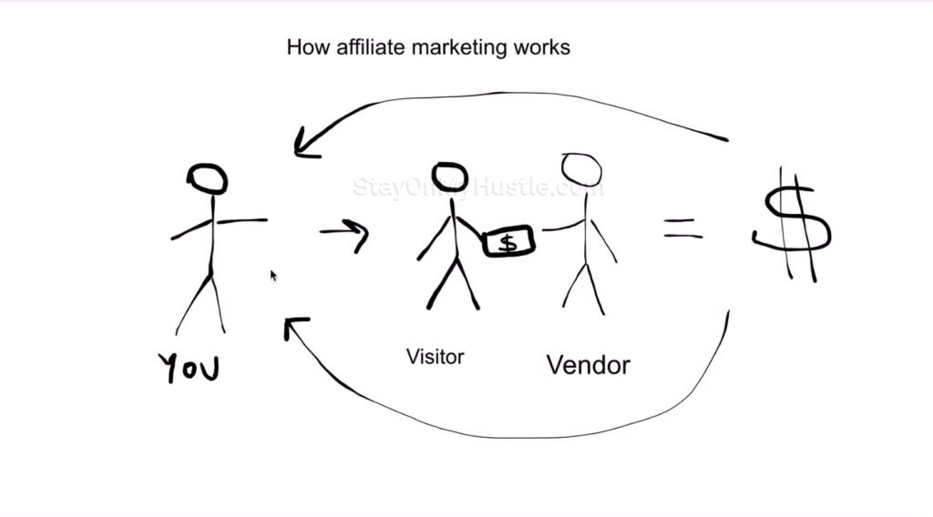 SEO Affiliate Domination module 7 Affliate network - How Affiliate marketing works