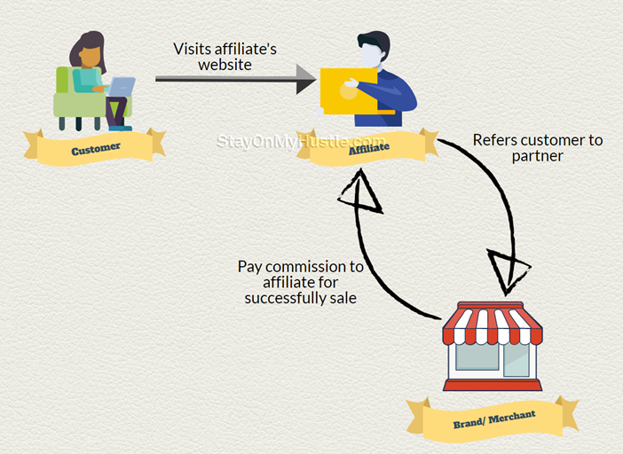 infographic of how does affiliate marketing work