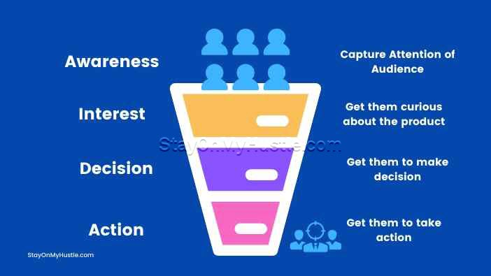 Sales Funnel explained - 1 Page Funnel Review
