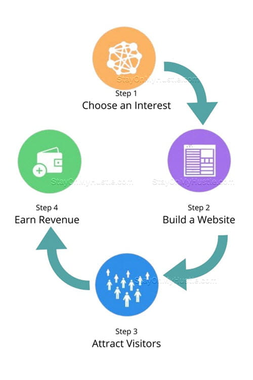 The 4-step process to build an online business