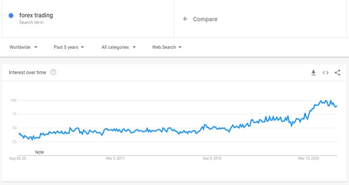 google trends of Forex Trading