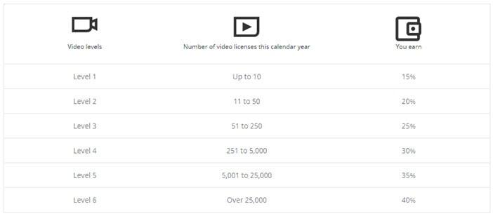 Shutterstock Footage Contributor Earnings  breakdown