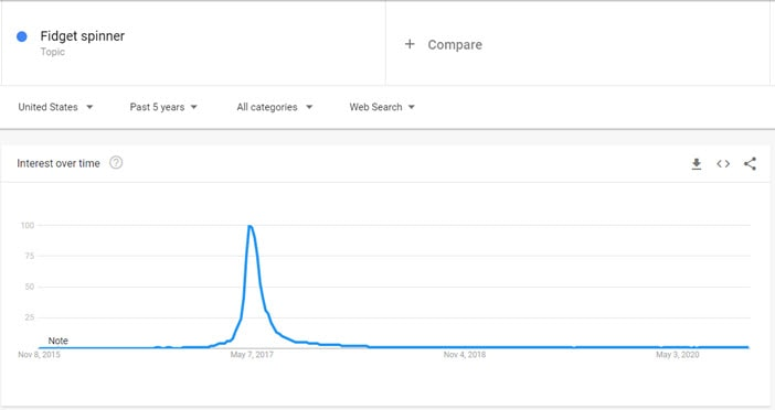 Use Google Trends to see a Fad
