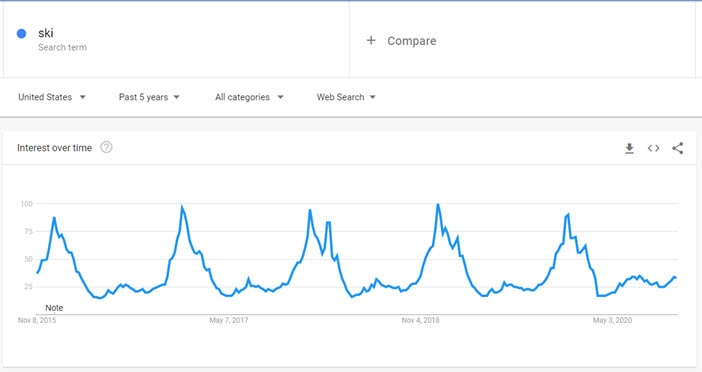 Googl Trends - Seasonality