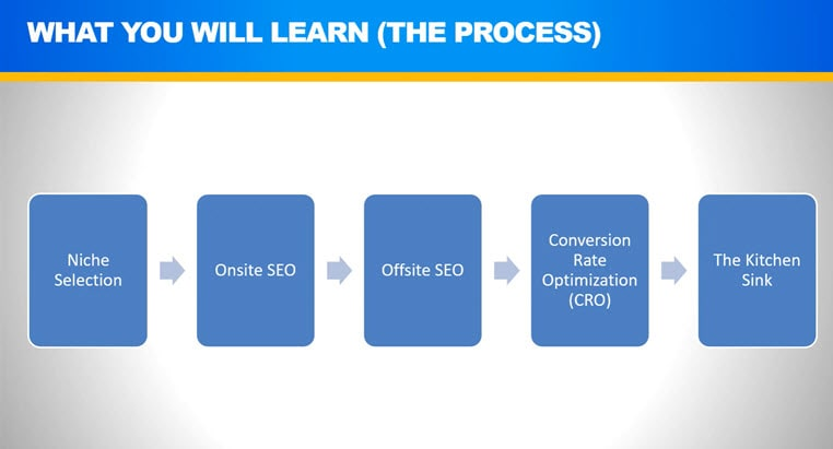 Learning process of the Affiliate Lab